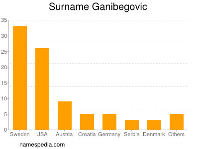 Surname Ganibegovic