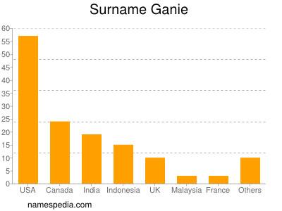 Surname Ganie