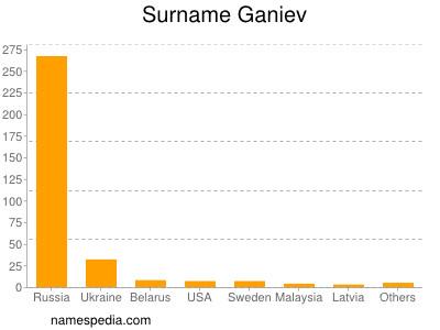 Surname Ganiev