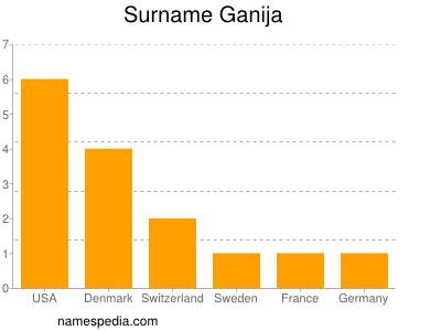 Surname Ganija