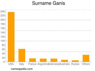 Surname Ganis