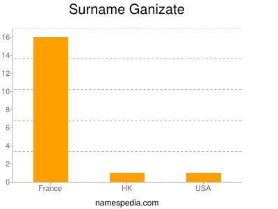 Surname Ganizate