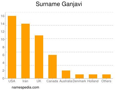 Surname Ganjavi