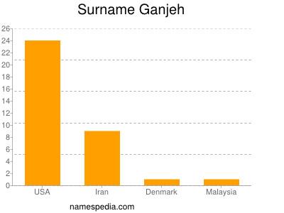 Surname Ganjeh