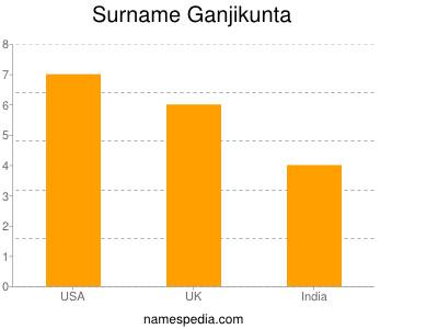 Surname Ganjikunta