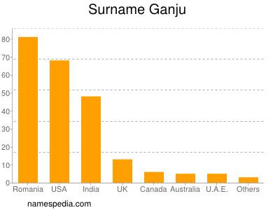 Surname Ganju