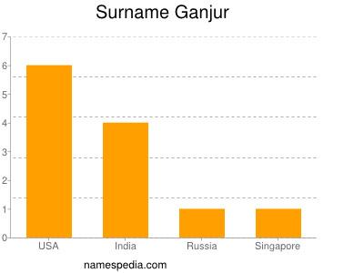 Surname Ganjur