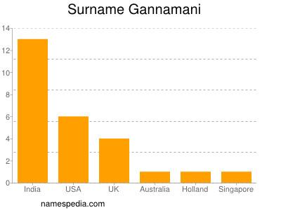 Surname Gannamani