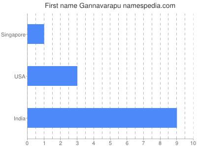 Given name Gannavarapu