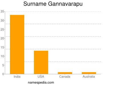 Surname Gannavarapu