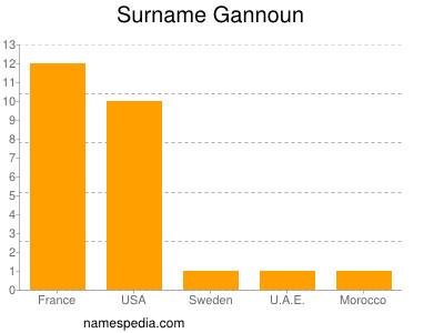 Surname Gannoun