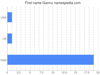 Given name Gannu