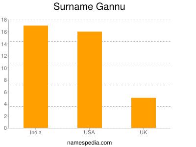Surname Gannu