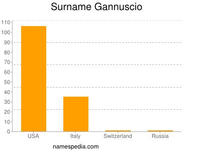 Surname Gannuscio