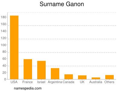 Surname Ganon