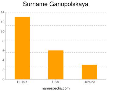 Surname Ganopolskaya
