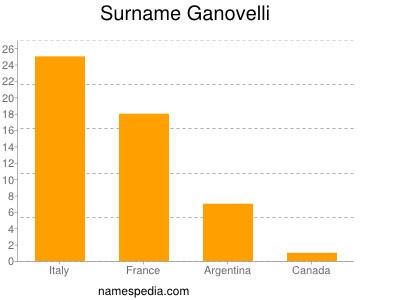 Surname Ganovelli