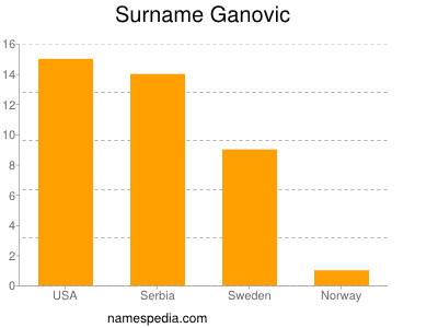 Surname Ganovic