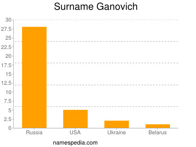 Surname Ganovich