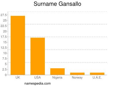 Surname Gansallo