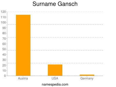 Surname Gansch