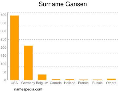 Surname Gansen
