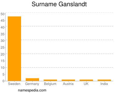 Surname Ganslandt