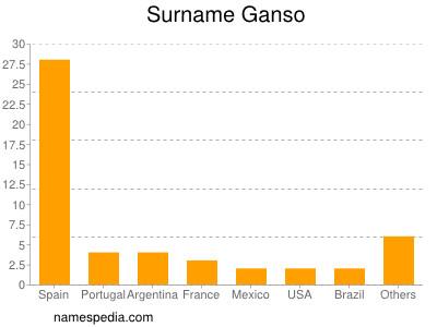 Surname Ganso