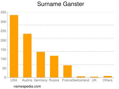 Surname Ganster