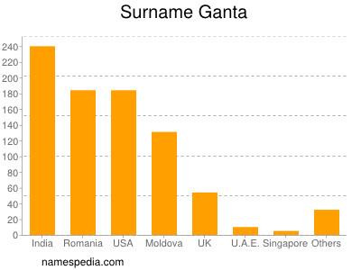 Surname Ganta