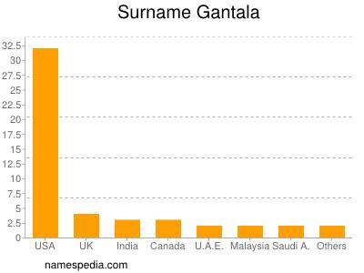 Surname Gantala