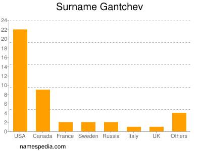 Surname Gantchev