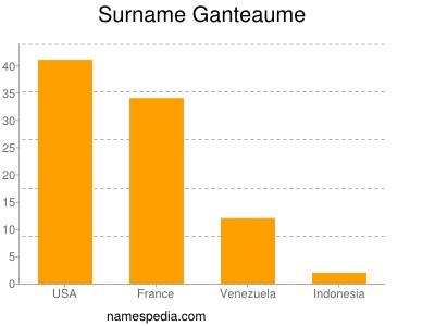 Surname Ganteaume