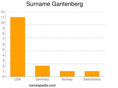 Surname Gantenberg