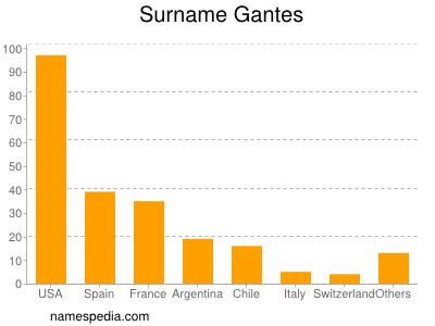 Surname Gantes