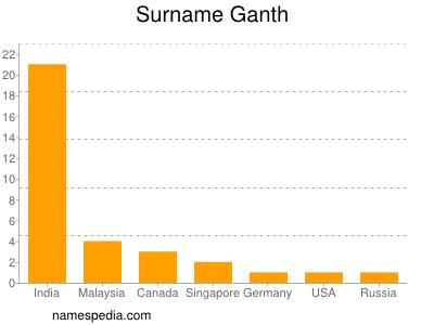 Surname Ganth