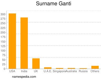 Surname Ganti