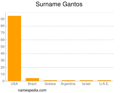 Surname Gantos
