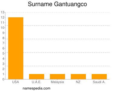 Surname Gantuangco