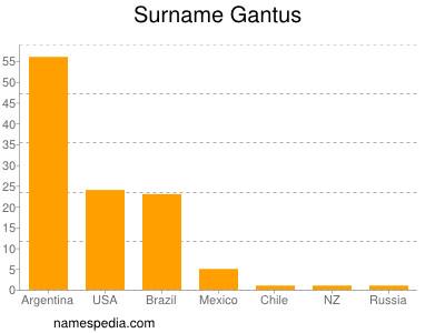 Surname Gantus