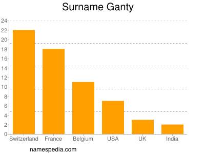 Surname Ganty