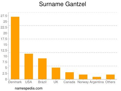Surname Gantzel
