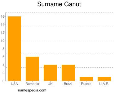 Surname Ganut