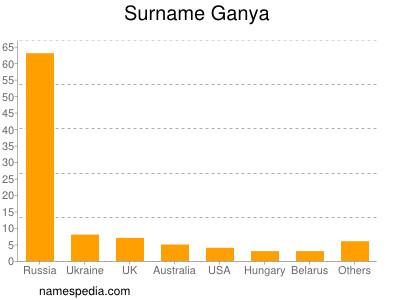 Surname Ganya