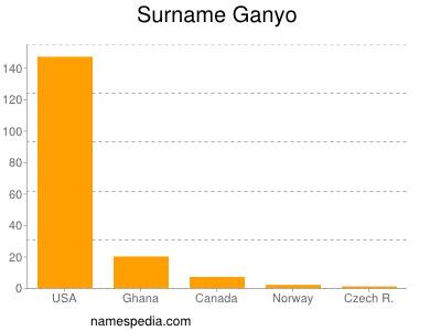 Surname Ganyo