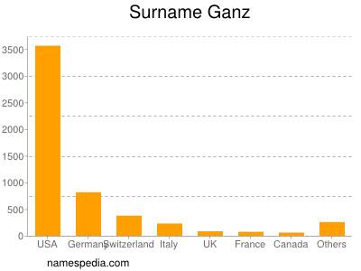 Surname Ganz