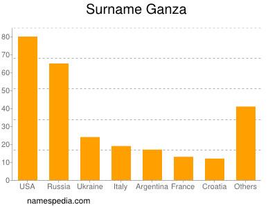 Surname Ganza
