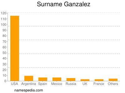 Surname Ganzalez