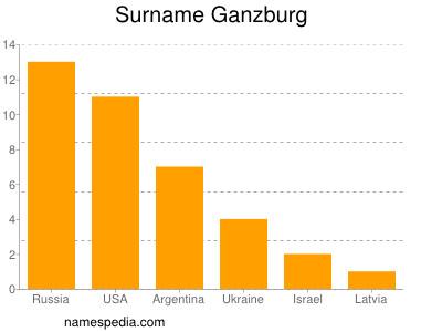 Surname Ganzburg