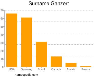 Surname Ganzert